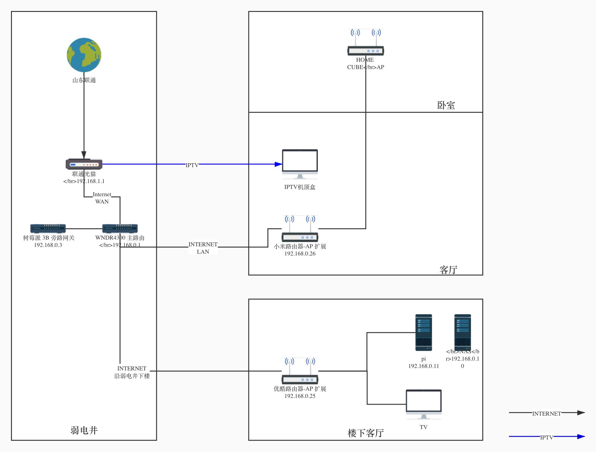 使用树莓派代理局域网内流量